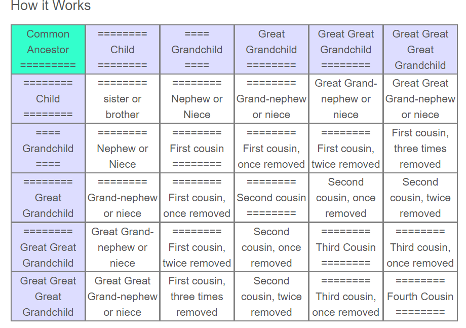 The Relationship Chart